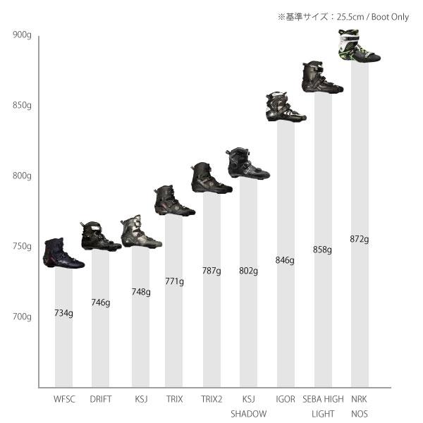 インナー一体型ブーツ 重量比較表